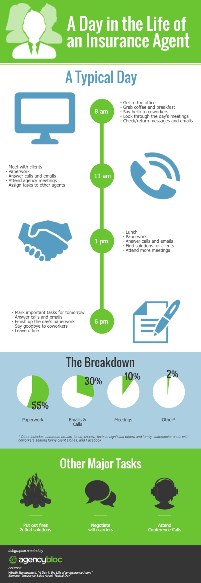 The Daily Life of an Insurance Agent Infographic
