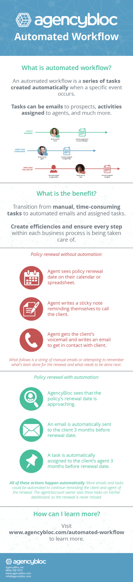 AgencyBloc Automated Workflow infographic