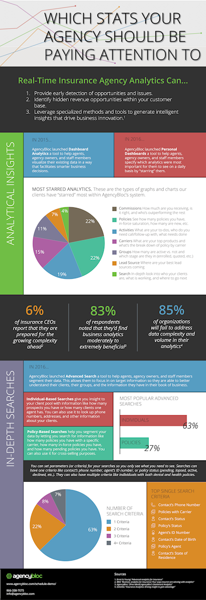 Which Stats Your Agency Should be Paying Attention to