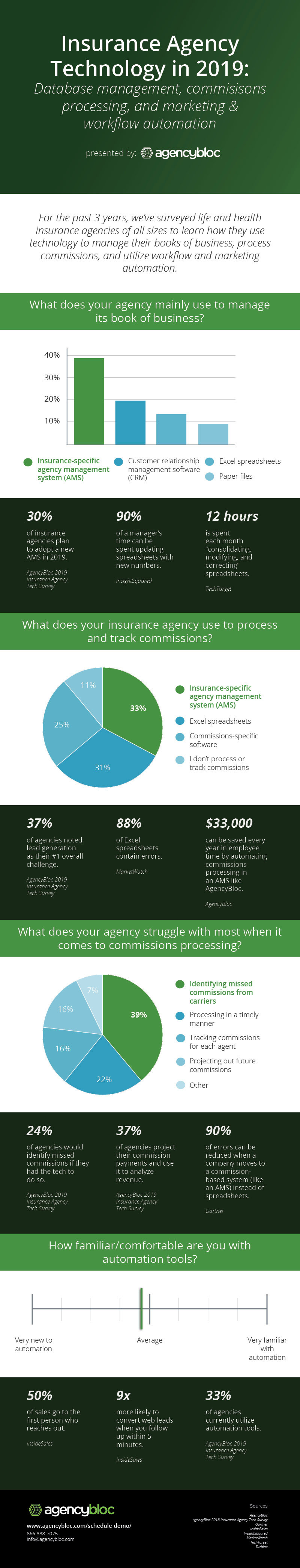 2019 AgencyBloc Insurance Technology Survey