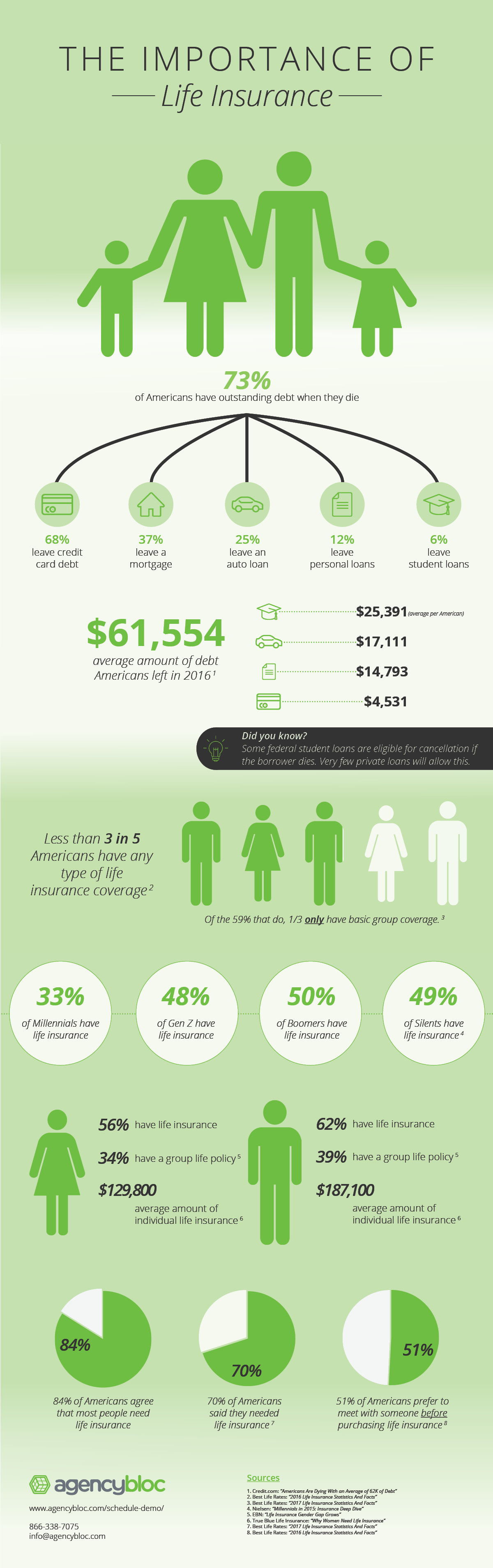 The Importance of Life Insurance